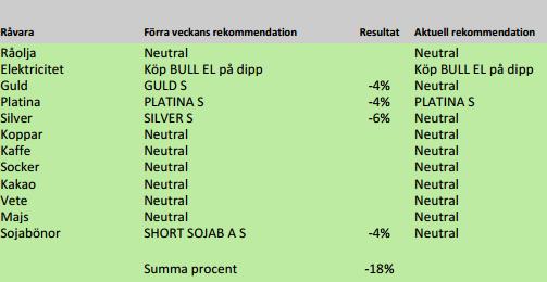 SEB - Sammanfattning av rekommendationer på råvaror