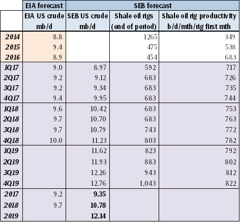 SEB US crude oil production projection lifted by 12 kb/d in 2017, by 49 kb/d in 2018 and by 68 kb/d in 2019