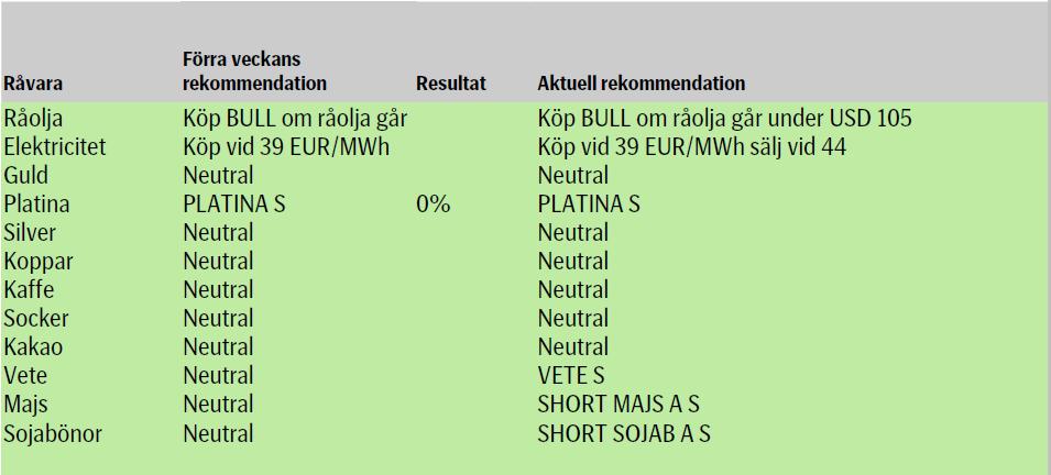 Veckans råvaruanalyser från SEB