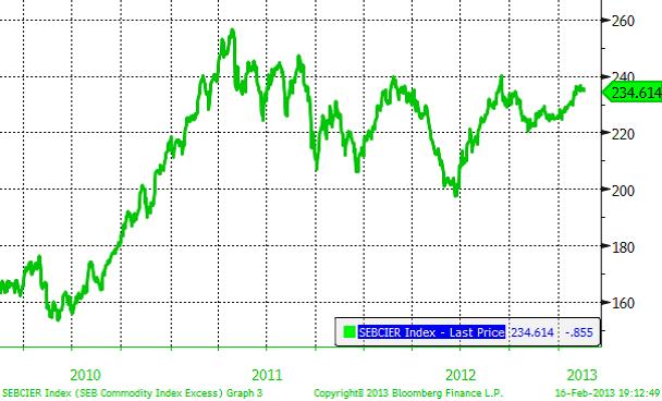 Graf över SEBCIER Index
