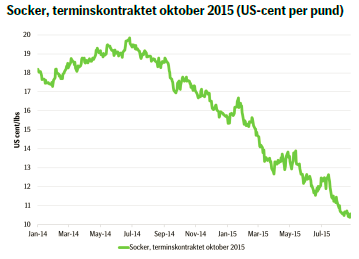 Socker, terminskontraktet oktober 2015 (US-cent per pund)