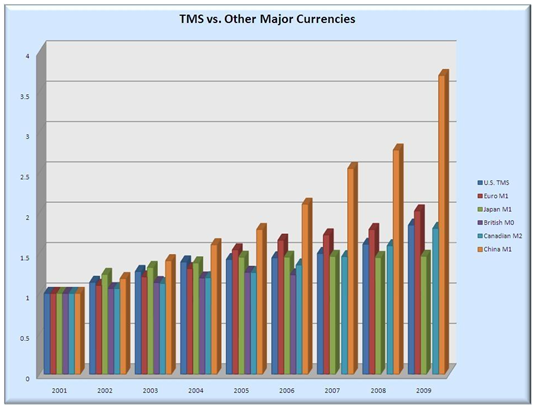 Sedelpressen hos olika länder jämfört med den amerikanska centralbanken.