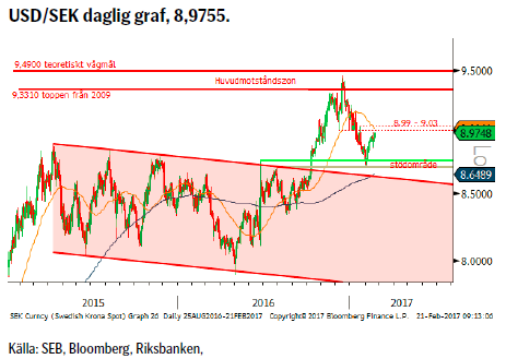 USD/SEK daglig graf, 8,9755.