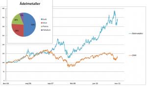 Graför över Sektorindex Ädelmetaller