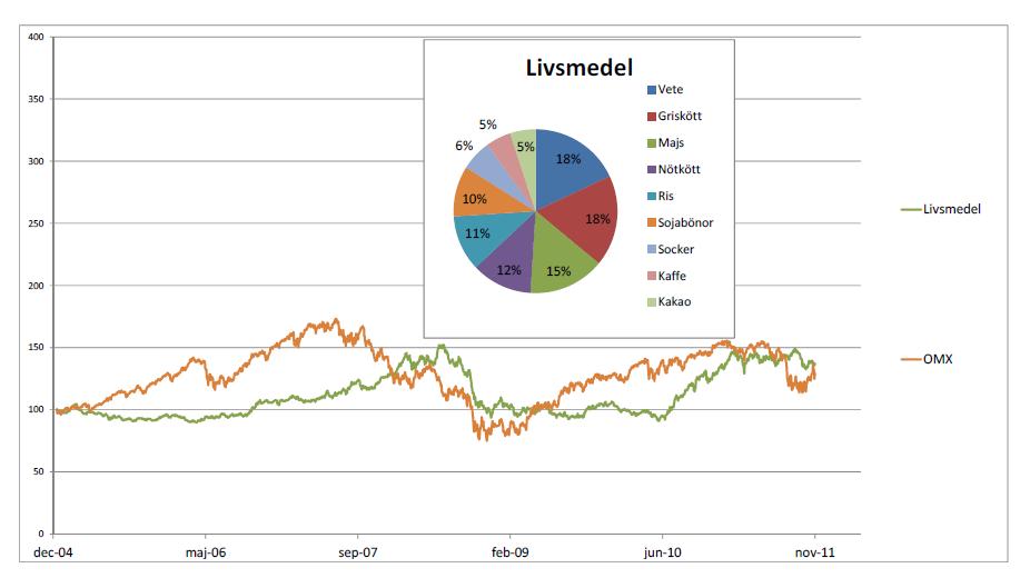 Sektorindex Livsmedel - Graf