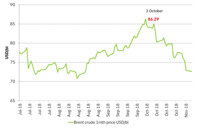 Brent crude sell-off started in early October. Just when US stocks started to rise