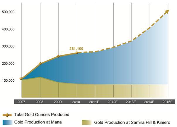 Diagram över guldbolaget Semafos guldproduktion