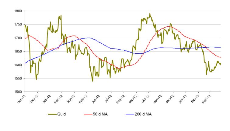 Senaste analys på guldpris
