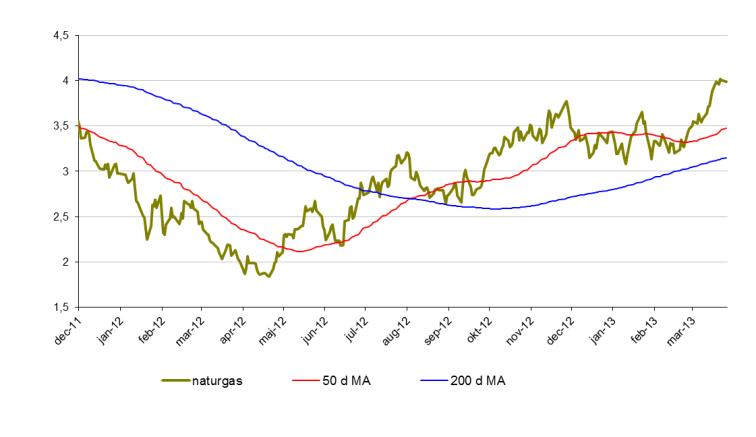 Senaste analys för pris på naturgas