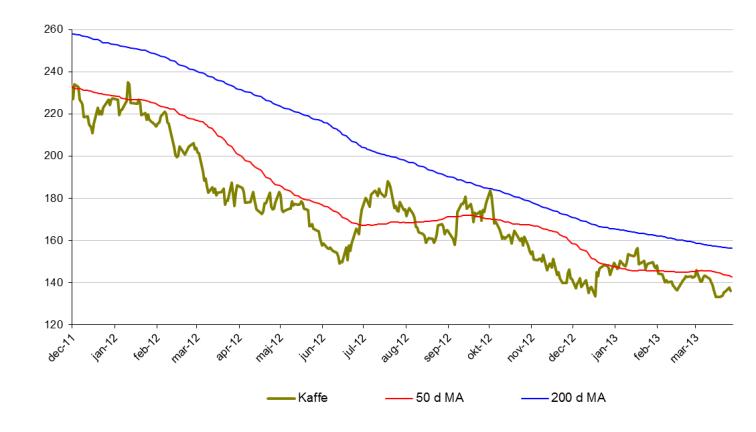Senaste kaffepris-analys