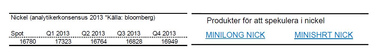 Senaste nickelpris-prognoser för 2013