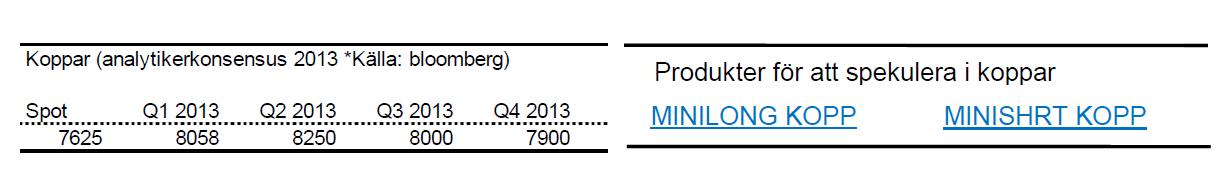 Senaste prognoser på kopparpris för 2013