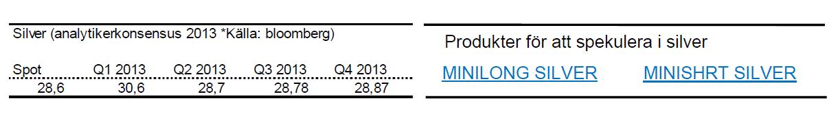 Senaste prognoserna för silverpriset år 2013