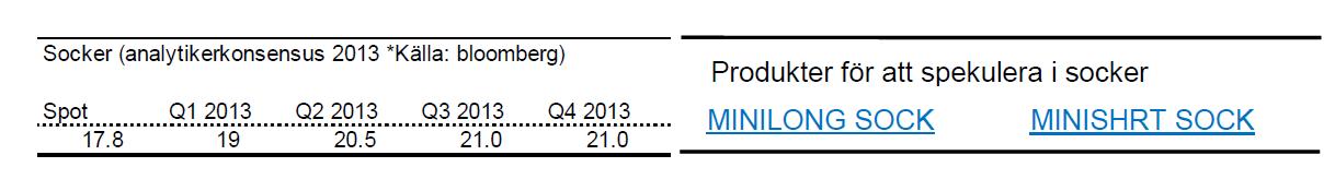 Senaste sockerpris-prognoser för 2013