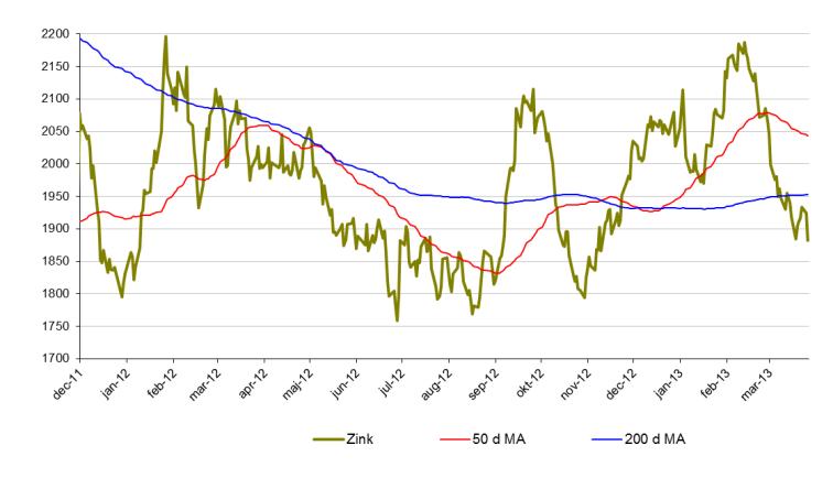 Senaste zinkpris-analys