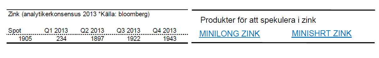 Senaste zinkpris-prognoser 2013