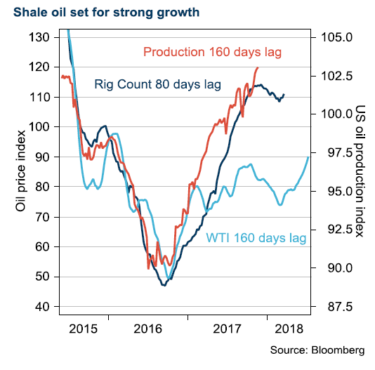 Shale oil growth