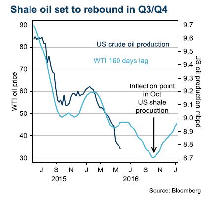 Shale oil set to rebound in Q3/Q4