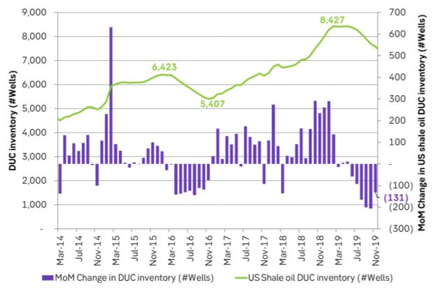 The US shale oil DUC inventory is drawing down
