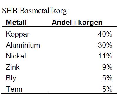 SHB Handelsbanken - Basmetallkorg den 27 februari 2012