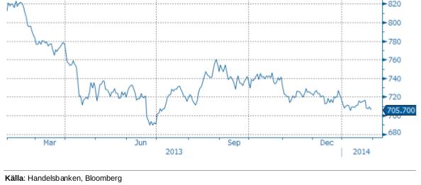 Handelsbankens råvaruindex 31 januari 2014