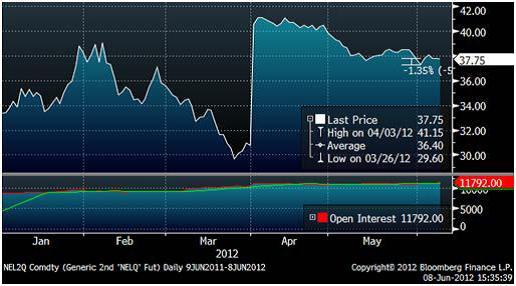 SHB Power Index - Januari - juni 2012