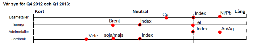 Prognoser från SHB på ädelmetaller, energi, basmetaller och jordbruk