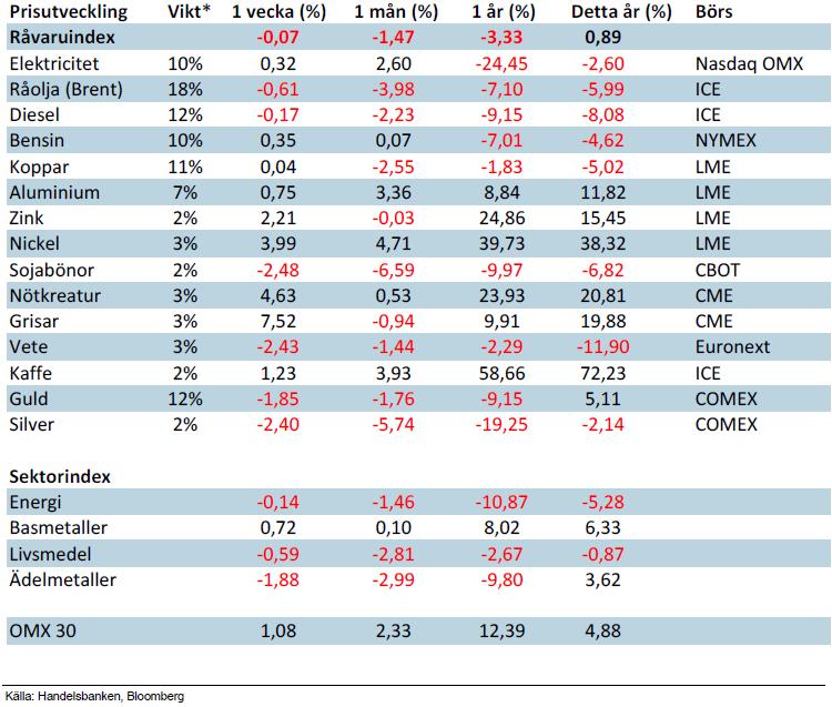 Råvaruindex Handelsbanken