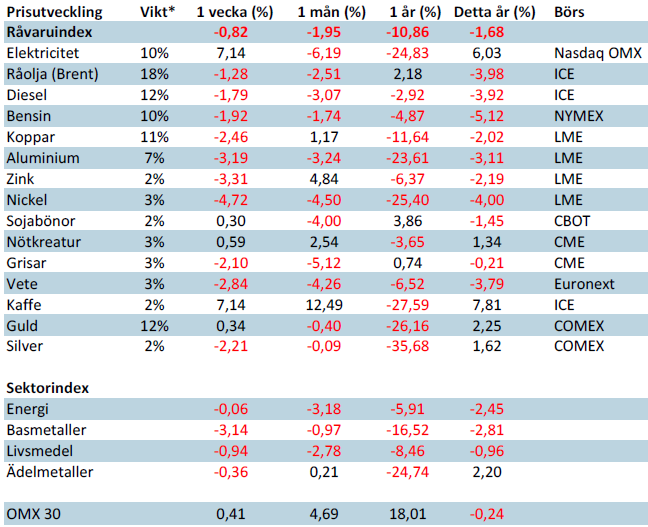 SHB Råvaruindex 10 januari 2014
