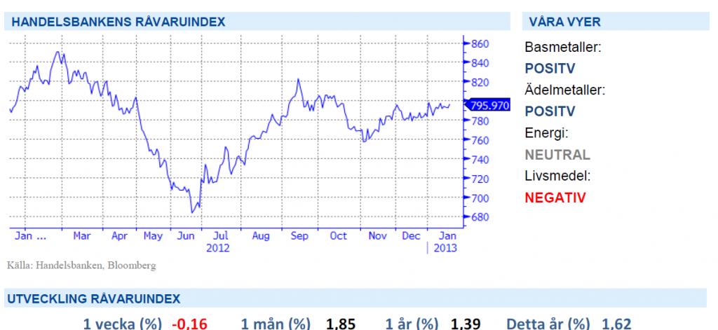 Handelsbanken Råvaruindex 18 januari 2013