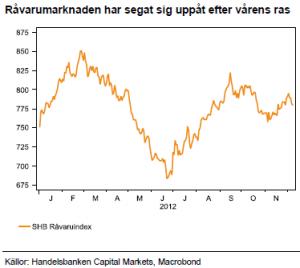 SHB Råvaruindex 2012