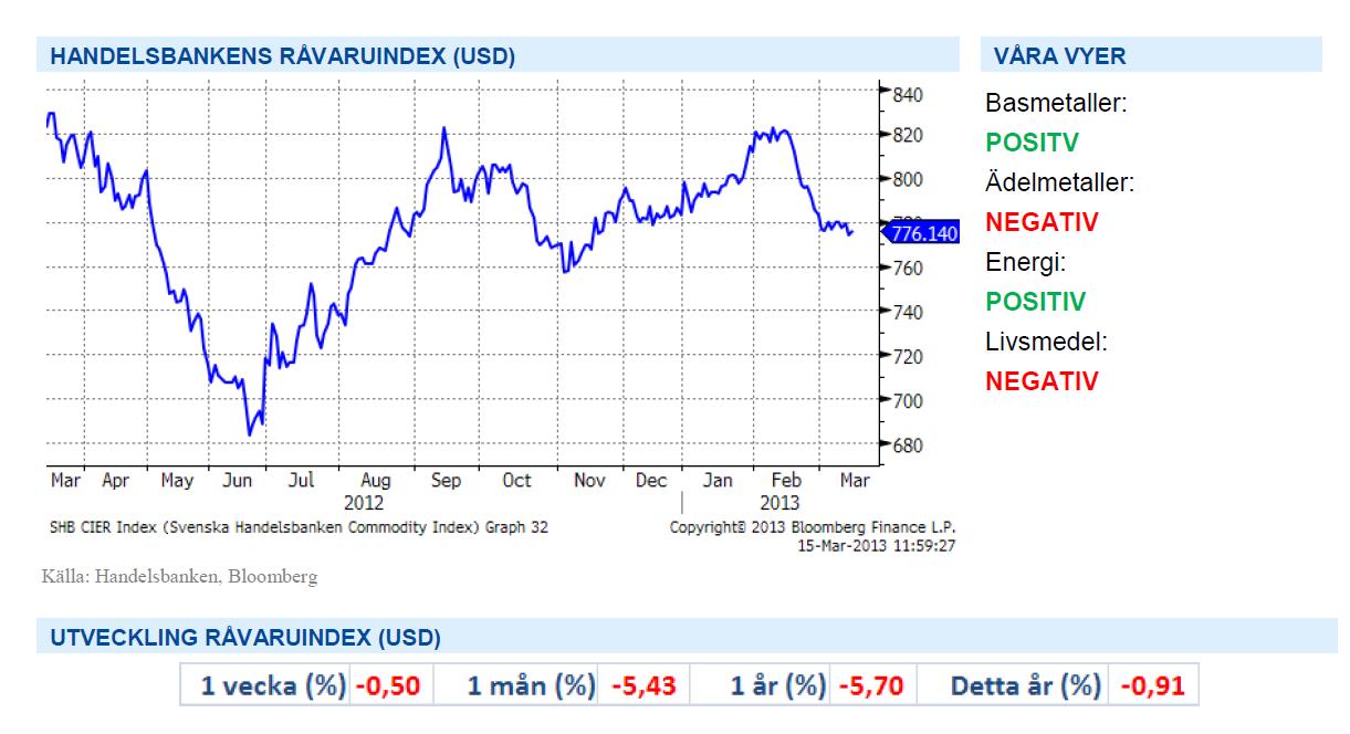 SHB Råvaruindex (USD) den 15 mars 2013