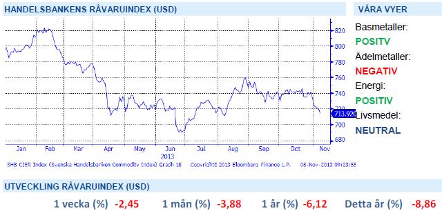 Handelsbankens råvaruindex 8 november