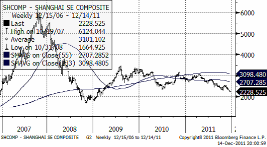 Shcomp Shanghai SE Composite -  Graf för 2007 - 2011