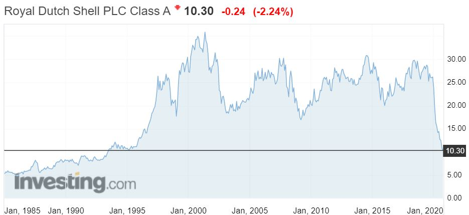 Graf över Royal Dutch Shell:s aktiekurs