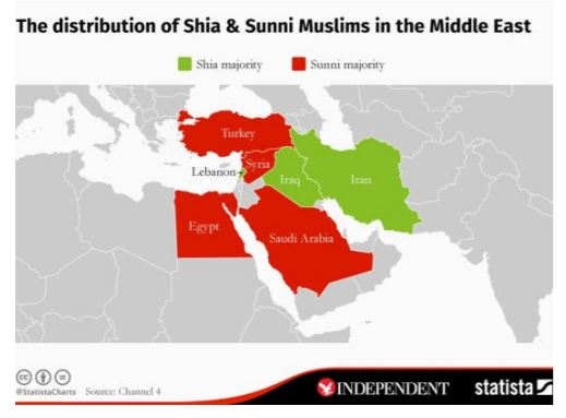 Distribution of Shia and Sunni muslims in the middle east