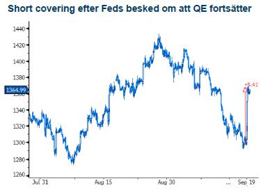 Short covering efter FED-besked om QE