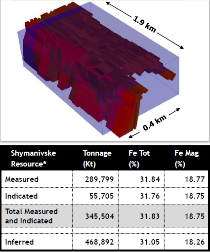 Shymanivske - Measured and indicated resources