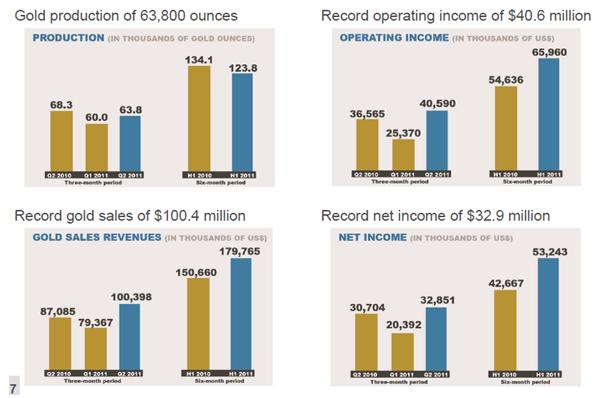 Ekonomiska siffror för Semafo