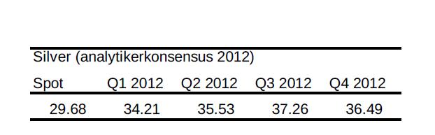 Analytikerkonsensus för silver år 2012