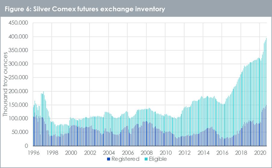 Silver Comex futures exchange inventory