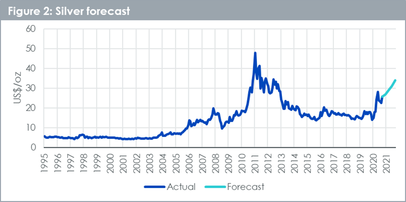 Silver forecast