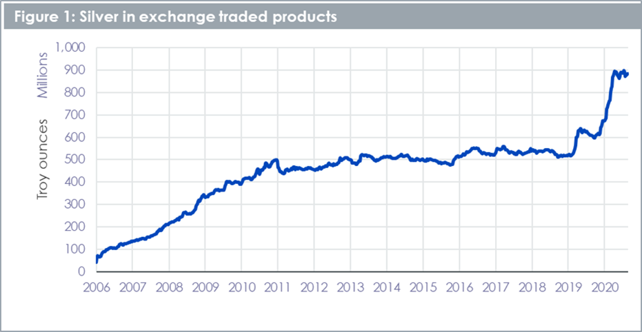 Silver in exchange traded products