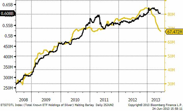 Innehav av silver i ETF-fonder
