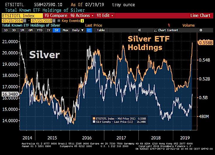 Grafer över silverpris och ETF-fonders innehav av silver