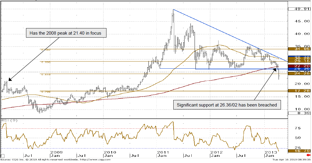 Silver price weekly chart 16 april 2013