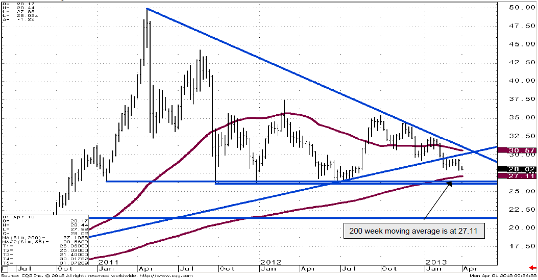Silver price weekly chart