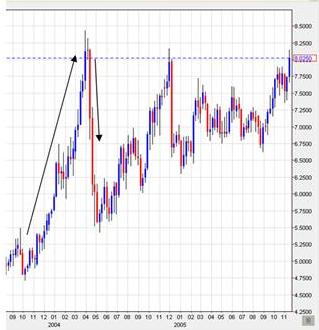 Prisutvecklingen på silver under åren 2003 till 2004