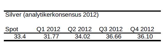 Prognos på silverpris - Analytikerkonsensus 2012