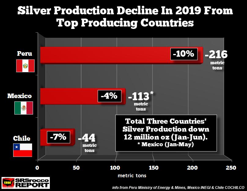 Silverproduktionen hos olika länder minskar.